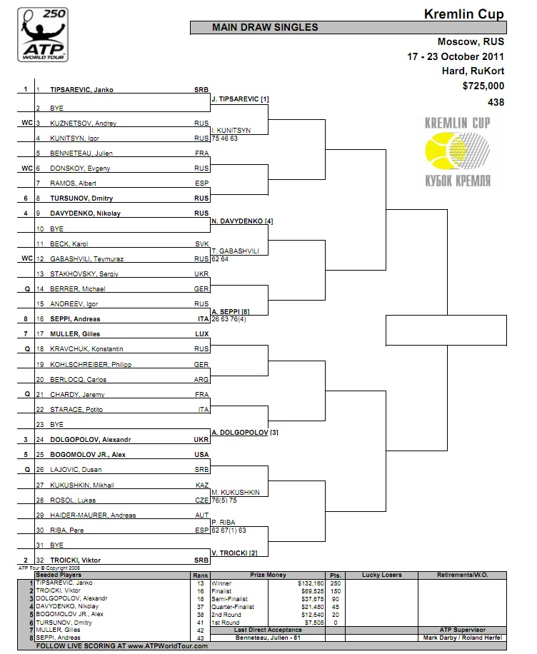 Cuadro ATP Moscú 2011